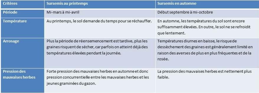Rasennachsaat Tabelle_fr